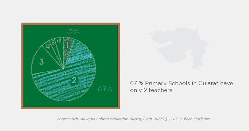 Teaching aid for Primary Multigrade Schools in Rural Context
